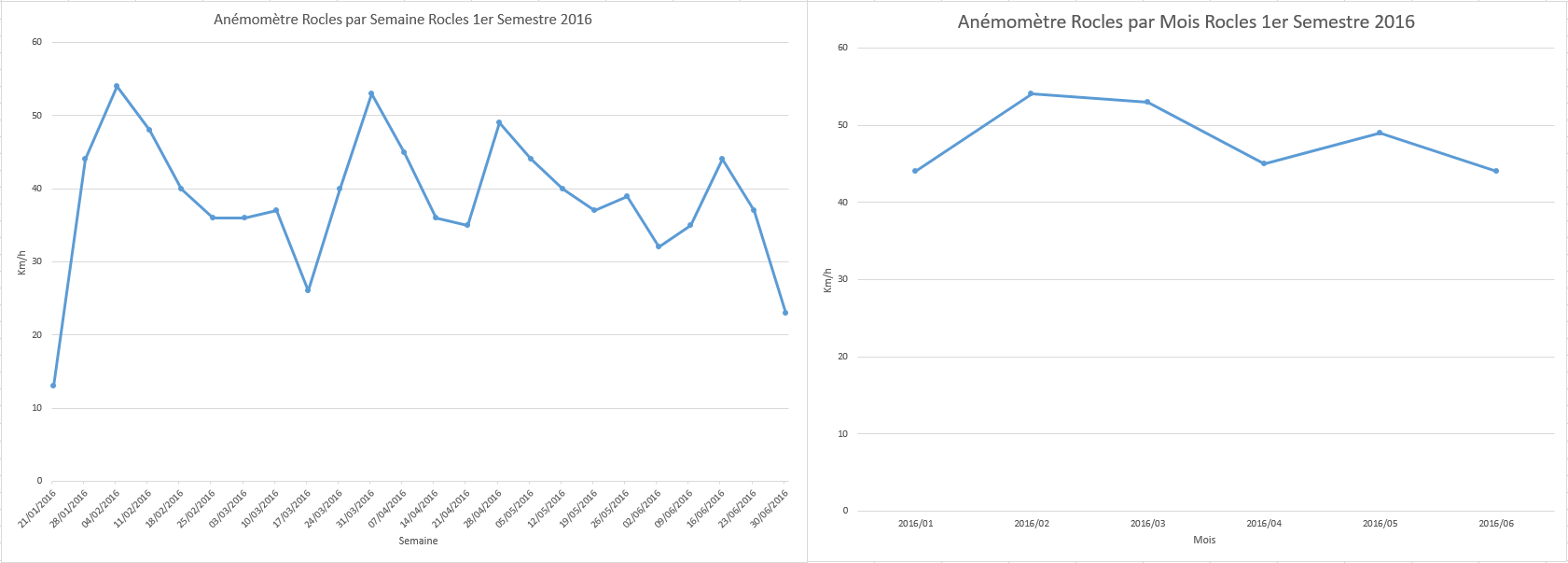 Anémomètre Rocles 1er Semestre 2016
